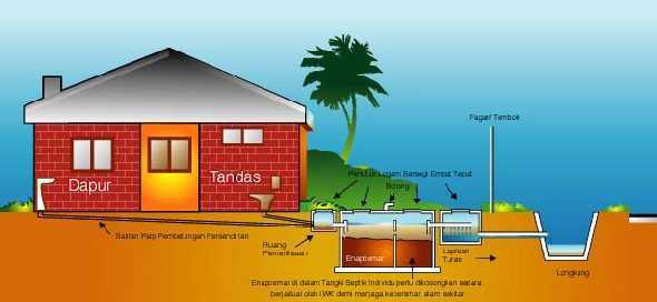 Saluran Paip Ini Dipanggil Sewerage Pipe Kebanyn Rumah Menggunakan Pvc Yg Berwarna Merah Bersaiz 100 Atau